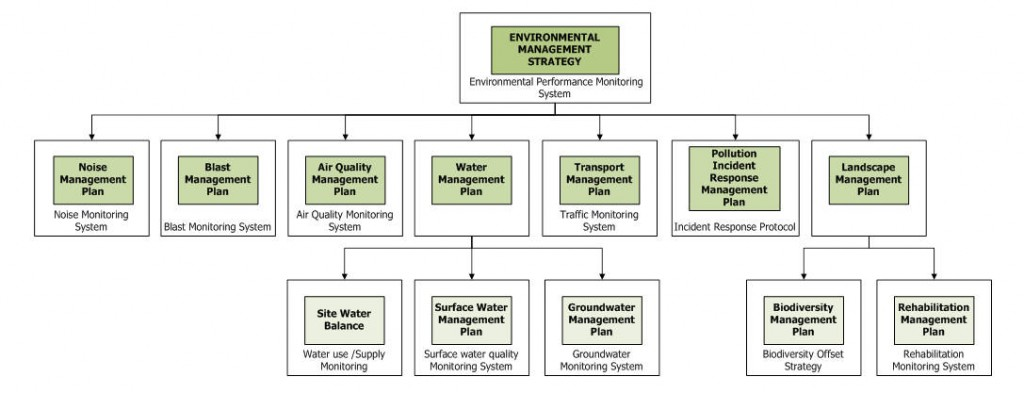 Environmental Management Strategy_flowchart